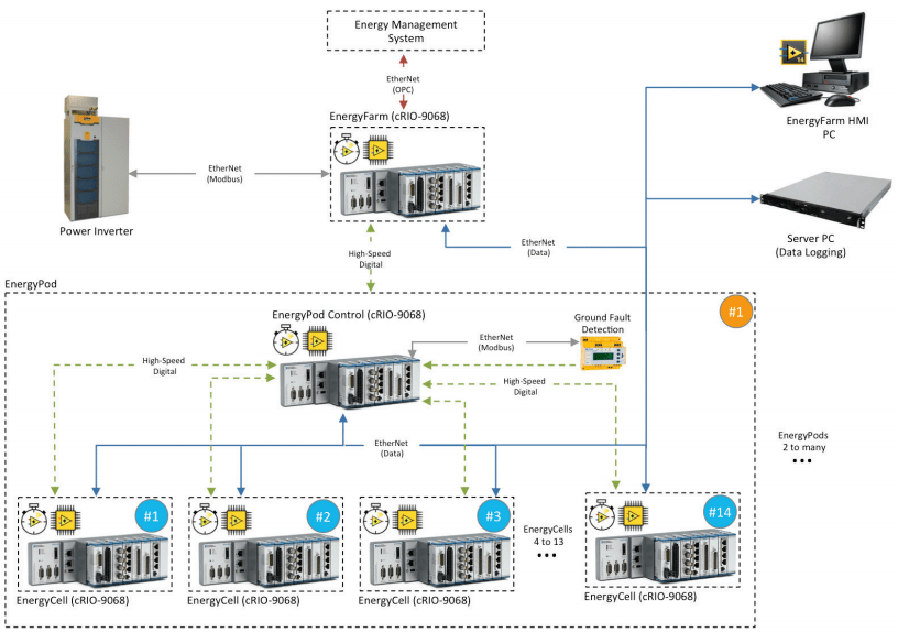 The Control System For The Energy Farm